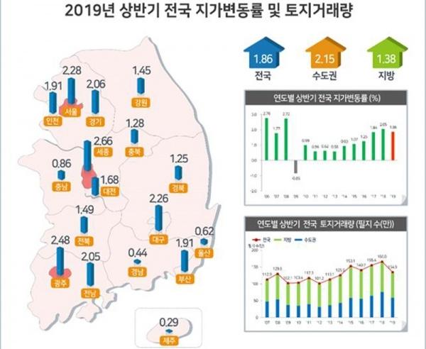 국토부가 25일 발표한 2019년 상반기 지가변동률