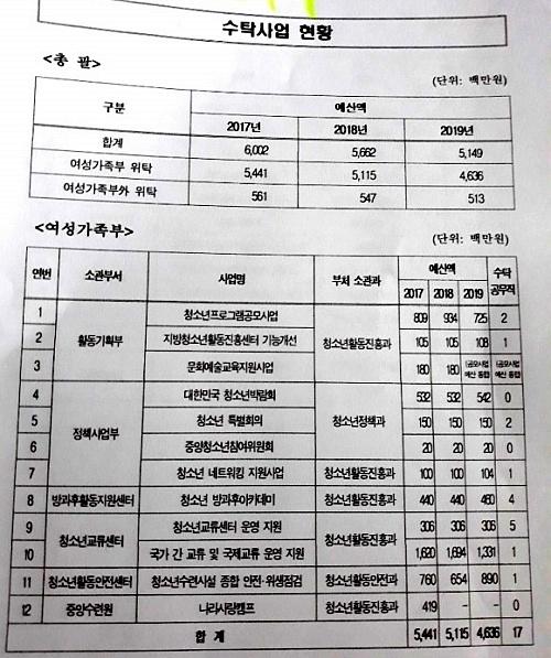 한국청소년활동진흥원의 여성가족부사업 수탁현황표.