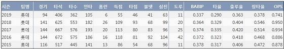 롯데 손아섭 최근 5시즌 주요 기록?(출처: 야구기록실 KBReport.com)