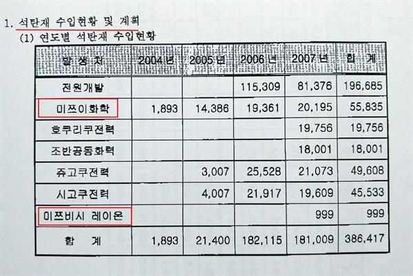 한 시멘트사의 일본 석탄재 수입 전력회사 목록. 전범기업인 미쓰이와 미쯔비시의 전력회사들도 있다.