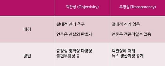 김 대표는 언론 보도만으로 진리에 다다를 수 없기 때문에 뉴스 생산과정을 공개하여 '투명성'을 높이고 있다고 설명했다.