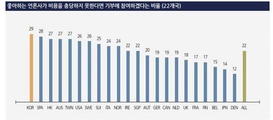 로이터저널리즘연구소에서 발표한 '디지털 리포트 2018'에 따르면 좋아하는 언론사가 비용을 충당하지 못한다면 기부에 참여하겠다는 비율이 한국은 29%로 전체 22개국 중 1위를 차지했다.