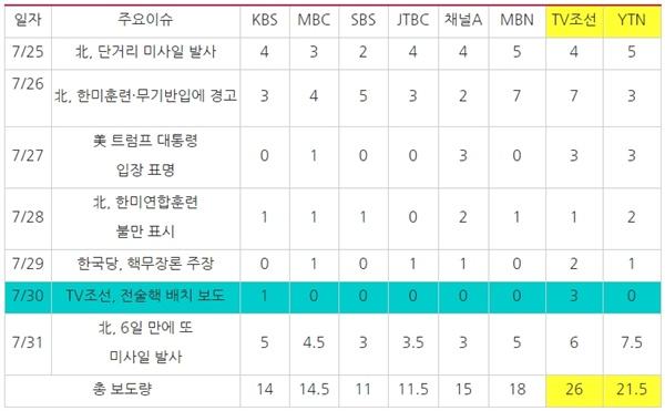 '북한 미사일 발사' 관련 방송사 저녁종합뉴스 보도량(7/25~31)