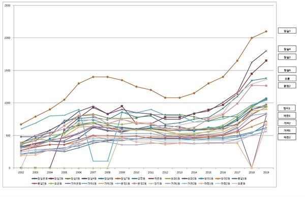 2002년 이후 송파구 동(洞)별 아파트 가격 추이(범례 : 주요 상위동, 하위동) 2002년 이후 송파구 동(洞) 주요 아파트 가격 추이 - 자료출처 : 부동산뱅크(http://www.neonet.co.kr/) 아파트 과거 시세 - 단위 : 1백만원 - 아파트 선정 기준 : 정당명부 비례대표제가 본격 실시된 2002년 이후 아파트 시세 자료가 있는 아파트 중 면적 100m2 내외의 아파트  - 범례 : 아파트 거래 가격 상위 5개 동과 하위 5개 동