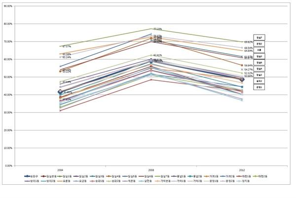 2004년 17대, 2008년 18대, 2012년 19대 총선 동(洞) 별 보수정당 지지율 범례 : 보수정당 지지율이 높은 주요 동(洞)