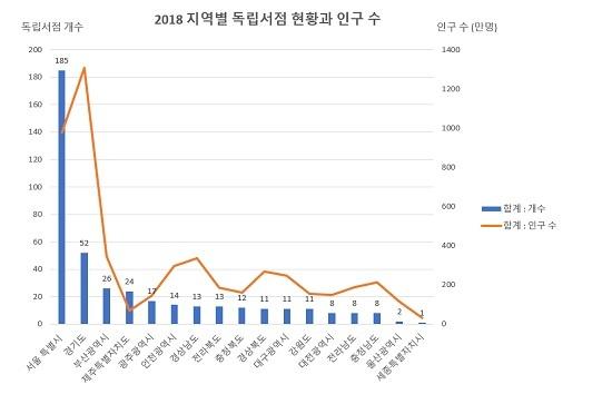 독립서점 정보 사이트인 퍼니플랜에 따르면 국내 인구의 약 19%가 사는 서울에 복합문화공간인 독립서점의 44%가 몰려 있다.