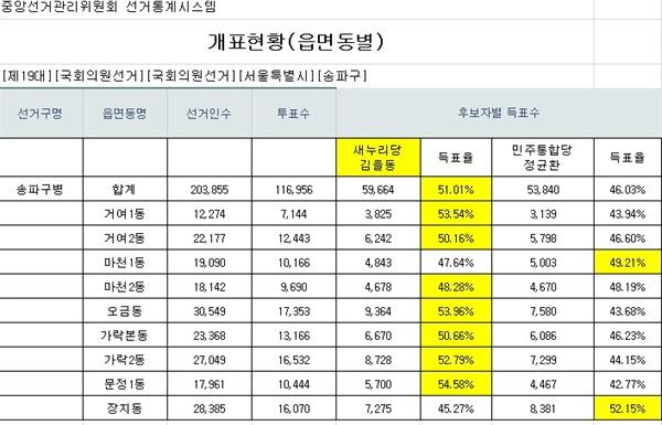 2012년 19대 총선 송파병 선거결과