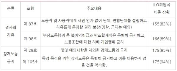 △ 한국이 비준하지 않은 ILO핵심협약과 내용