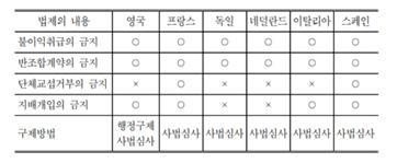 △ 한국노동연구원 보고서에서 제시한 유럽의 부당노동행위 처벌제도(75p)
