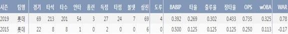 강로한의 데뷔 이후 주요 기록(2019시즌 8월 8일 기준) (출처=야구기록실,KBReport.com)