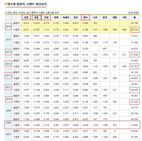 수입량 감축을 약속했던 2008년보다 2009년~2015년까지 시멘트 생산량이 감소되었음을 보여주는 한국시멘트협회 자료
