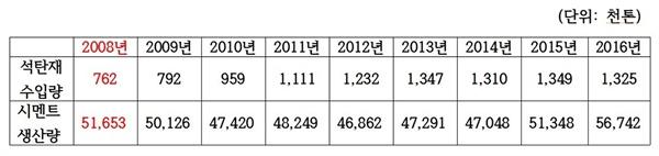 2008년 수입량 기준으로 일본 쓰레기 수입을 줄이기로 협약을 맺었고, 이후 시멘트 생산량이 줄었음에도 불구하고 일본 쓰레기 수입이 급격히 증가했다.