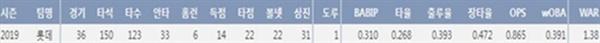윌슨 19시즌 주요 기록(8/11 기준) (출처=야구기록실,KBReport.com)
