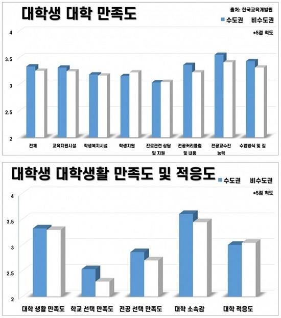 한국교육개발원 보고서에 따르면 지방대생의 대학 및 대학생활 만족도는 수도권대생에 비해 모든 면에서 낮게 나타났다