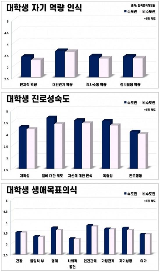 한국교육개발원 보고서에 따르면 지방대생의 자기역량, 진로성숙도, 생애목표의식 등 자기인식 조사 점수도 수도권 대학생들에 비해 모두 낮게 평가됐다.