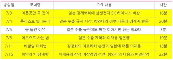 TV조선 <보도본부 핫라인> 일본 경제 보복 관련 내용 (7/1~7/15) *색칠된 방송은 삼성전자 및 이재용 부회장을 언급한 대담