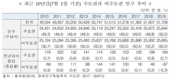 최근 10년간 수도권과 비수도권 인구 추이(단위:천명, %).