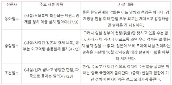 △ 수출규제 책임을 한국과 일본 공동으로 돌리는 주요 사설