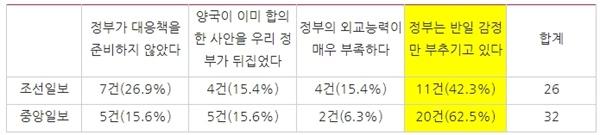 △ 조선일보와 중앙일보 주요 논점과 기사량
