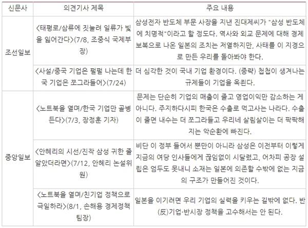 △ 기업쇠퇴 걱정하는 조선일보 중앙일보 주요 의견기사