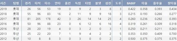 롯데 김동한의 주요 기록(출처: 야구기록실 KBReport.com)