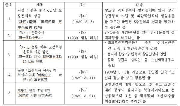 김성숙이 '조선의용대통신'에 게재한 논설 김성숙이 '조선의용대통신'에 게재한 논설