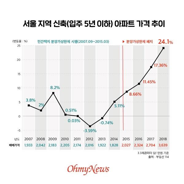 서울 지역 신축(입주 5년 이하) 아파트 가격 추이