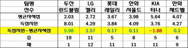 레일리 투수의 평균자책점과 득점 지원 레일리 투수는 올 시즌 평균 자책점과 득점지원의 차이가 거의 '0'이었다. 아무리 그가 잘 던져도 승수 올리기가 힘든 이유다.