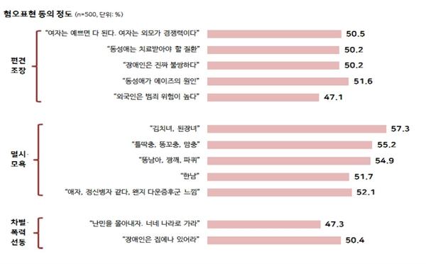 """국가인권위에서 진행한 청소년 혐오표현 인식조사에서 예시문이 혐오표현이라는 데 대부분 50% 이상 동의했지만, """"외국인은 범죄 위험이 높다""""(47.1%)거나 """"난민을 몰아내자, 너네 나라로 가라""""(47.3%) 같이 이주민과 난민에 대한 혐오표현을 인식하는 수준은 상대적으로 낮았다."""