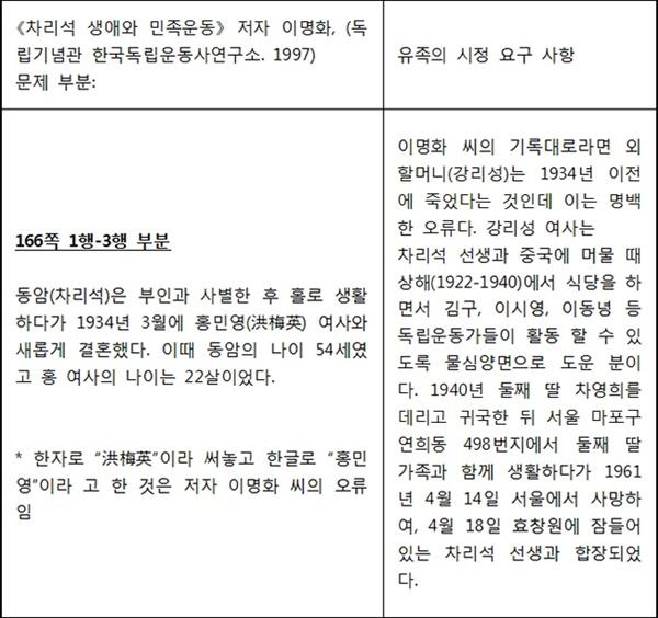 《차리석 생애와 민족운동》 오류 부분 《차리석 생애와 민족운동》