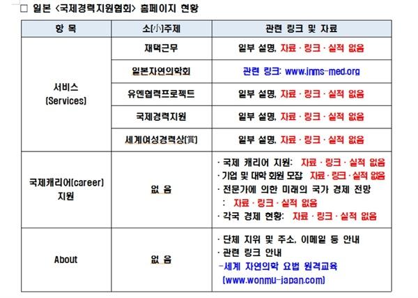 <국제경력지원협회> 홈페이지 분석결과