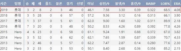 롯데 손승락의 최근 8시즌 주요기록(출처: 야구기록실 KBReport.com)