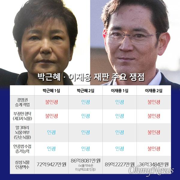 박근혜·이재용 재판 주요 쟁점