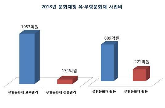 2018년 문화재청 유,무형문화재 사업비 비교