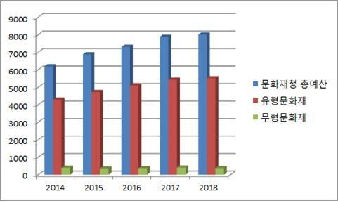 문화재청 총예산  유형문화재와 무형문화재 예산 비교