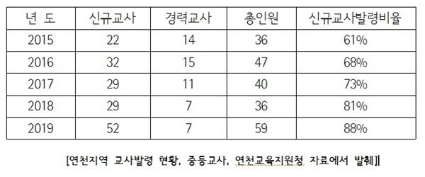 연천지역 최근 5개년 중등교사 발령현황