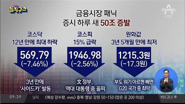 경제 대위기를 주장한 채널A <김진의 돌직구쇼>(8/6)