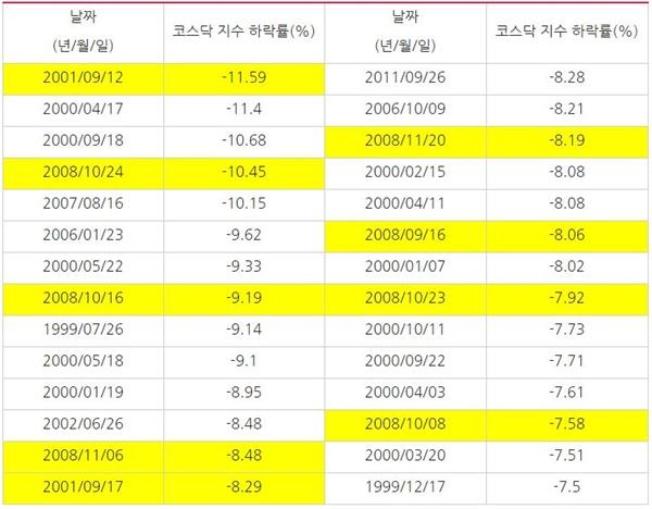 8월 5일 -7.46%보다 큰 코스닥 지수 하락률 수치가 확인된 날짜 *색깔이 들어간 칸은 9?11테러 및 2008년 금융위기 시기