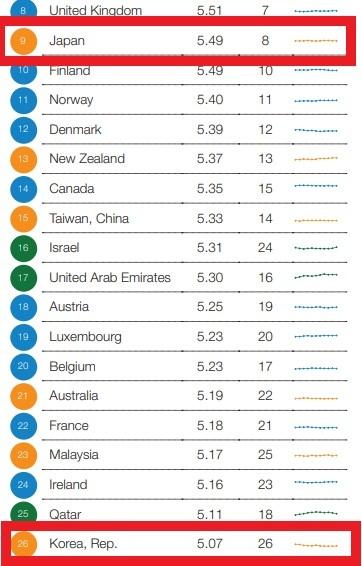 세계경제포럼이 발표한 실제 한국과 일본의 2017-2018 국가경쟁력 지수