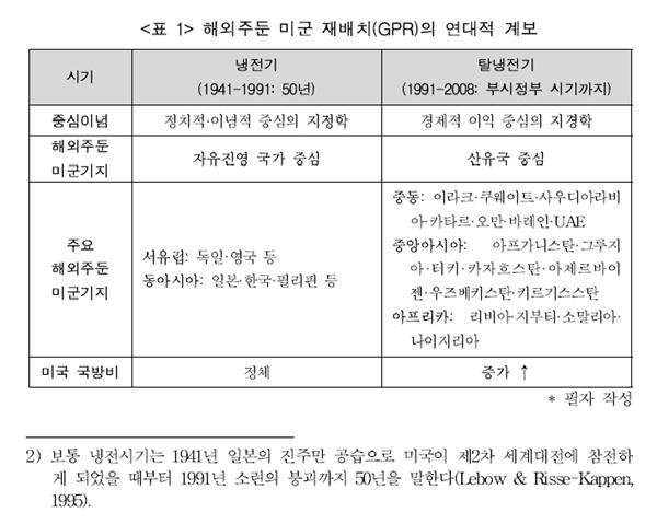 김송죽·최유나 논문에 제시된 표.