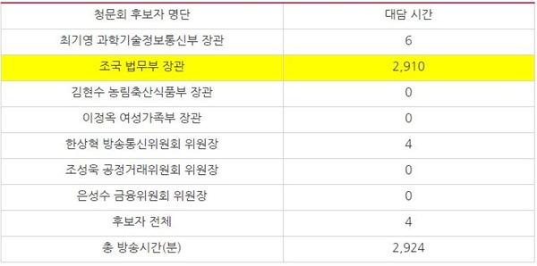 종합편성채널 11개 시사대담 프로그램의 인사청문 후보자별 방송 시간(단위:분)(8/12~23)