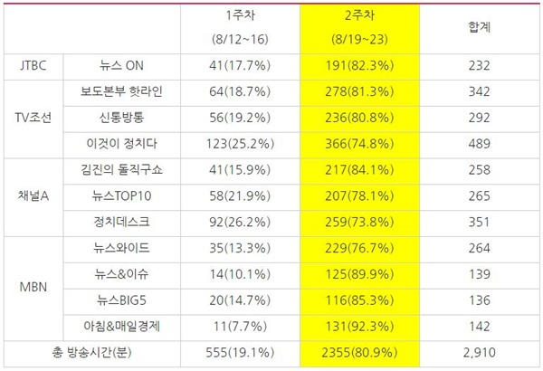 '조국 후보자' 관련 종합편성채널 시사대담 프로그램의 주차별 방송 시간(단위:분)(8/12~23)