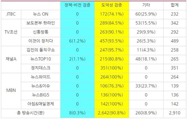 '조국 후보자' 관련 종합편성채널 시사대담 프로그램의 주제별 방송 시간(단위:분)(8/12~23)
