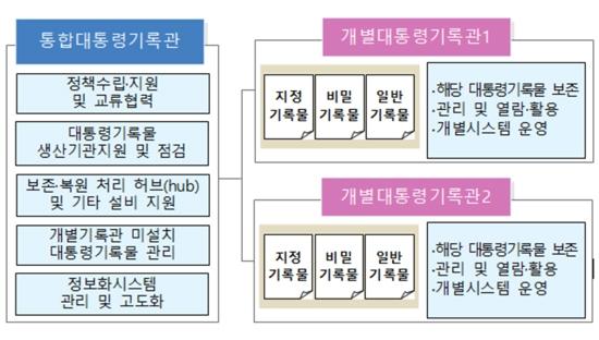통합-개별 대통령 기록물 관리 체계
