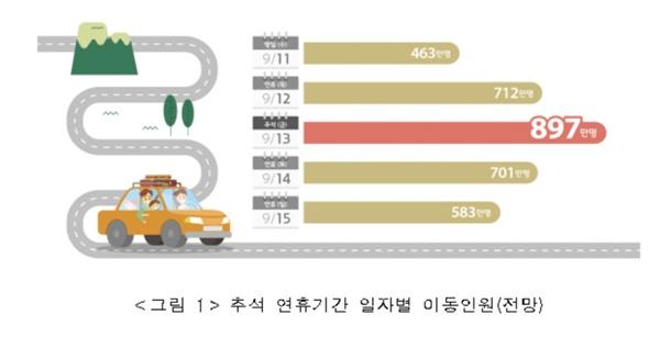 추석 연휴기간 일자별 이동인원(전망)