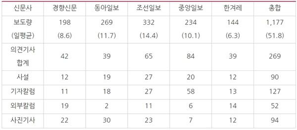 △ 조국 관련 5개 종합 일간지 보도량(8/9~9/4)