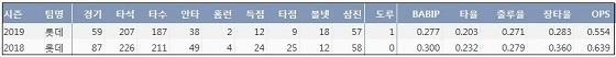 롯데 한동희 프로 통산 주요 기록 (출처: 야구기록실 KBReport.com)