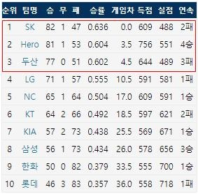 2019 KBO리그 팀 순위(9/11기준) (출처: 야구기록실 KBReport.com)