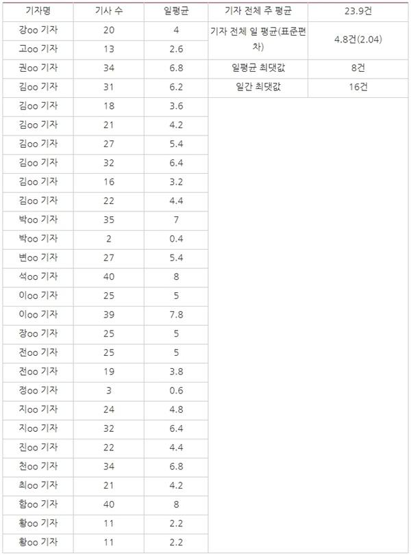 △ 인사이트 기자 1인당 기사 작성 통계(8/19~23)
