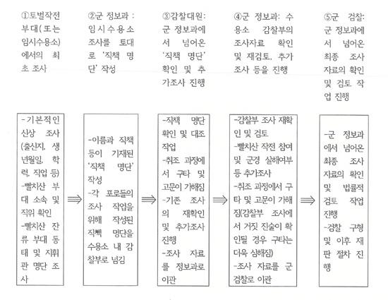 빨치산 포로들의 최종 집결지인 광주중앙포로수용소 신문 과정.